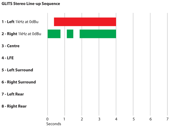 GLTS Stereo Line-Up Sequence Chart