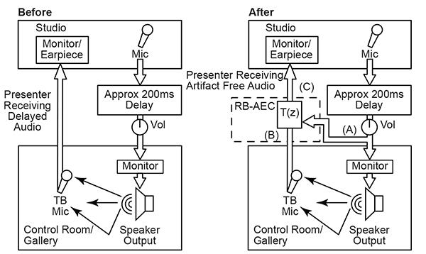 RB-AEC Diagram