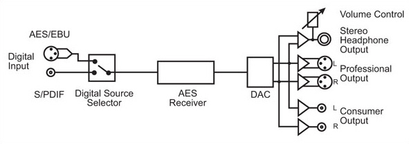 RB-DAC1 Diagram