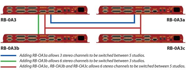 RB-OA3 Diagram