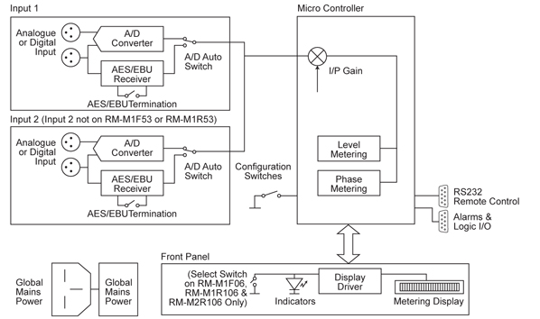 Reference Monitor Meters Block Diagram