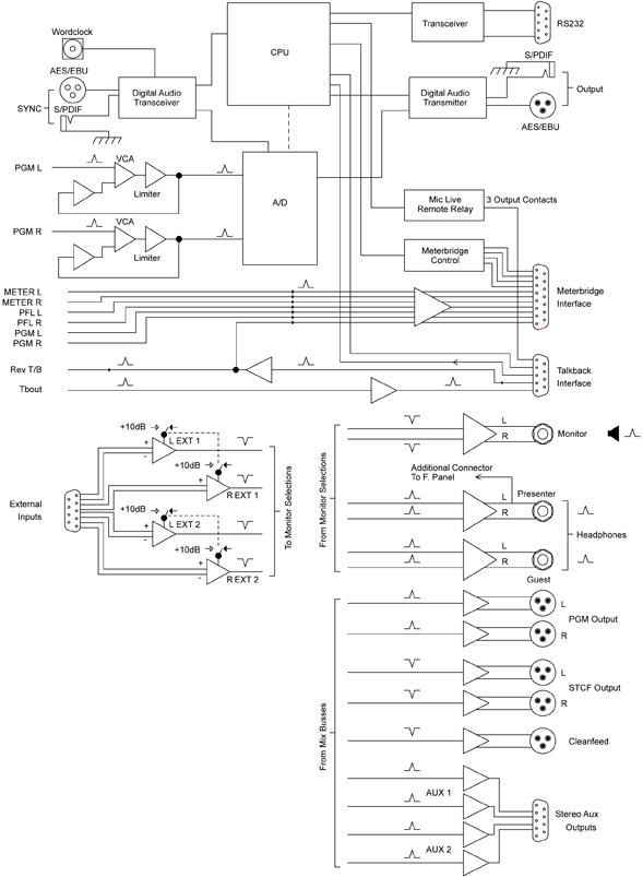 S1 Outputs Diagram