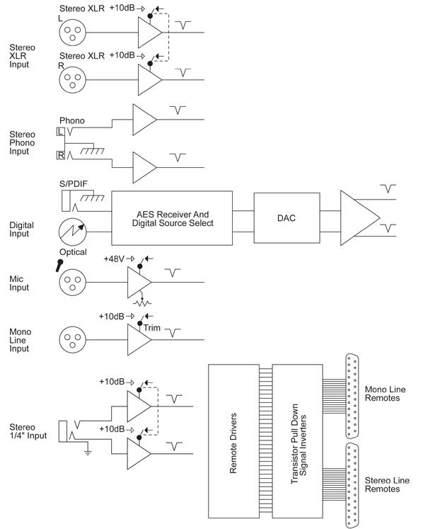 S1 Telco Inputs Diagram